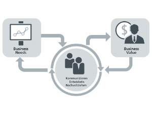 Wissen Online: Was ist Application Lifecycle Management?