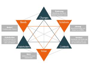 Wissen Online: Was ist Business Analyse?