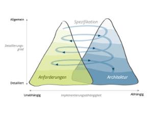 Wissen Online: Was ist das Twin Peaks Model?