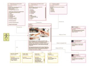 Wissen Online: Was ist derSystemkontext?