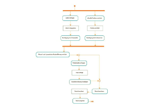 Wissen Online: Was ist ein Aktivitätsdiagramm?