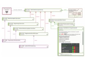 Wissen Online: Was ist ein Anforderungsdiagramm?