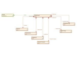 Wissen Online: Was ist ein Blockdiagramm?