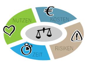 Wissen Online: Was ist ein Business Case?