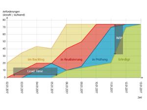 Wissen Online: Was ist ein Cumulative Flow Diagramm?
