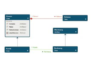 Wissen Online: Was ist ein Klassendiagramm?