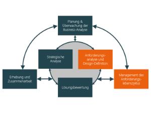 Wissen Online: Was ist eine Anforderung in der Business Analyse?