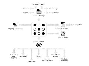 Wissen Online: Was sind Patterns in der agilen Planung?