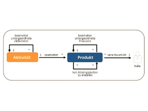 Wissen Online: Was sind V-Modell XT Vorgehensbausteine?