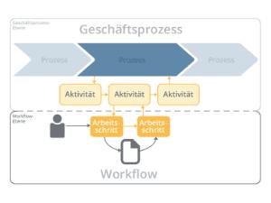 Wissen Online: Was sind Workflows?
