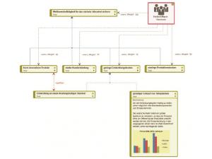 Wissen Online: Was sind Zieldiagramme?