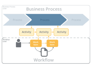 Knowledge Base: What are Workflows?