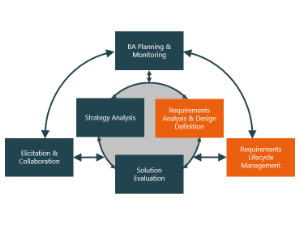 Knowledge Base: What Is a Requirement In Business Analysis?