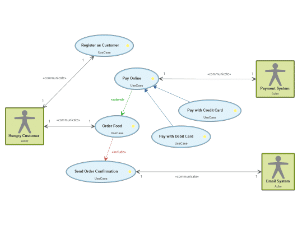 Knowledge Base: What is a Use Case Diagramm?