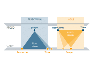 Knowledge Base: What is Agile Project Management?