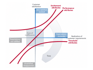 Knowledge Base: What is the Kano Model?