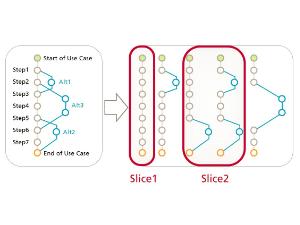 Wissen online: Wie funktioniert Use Case 2.0?