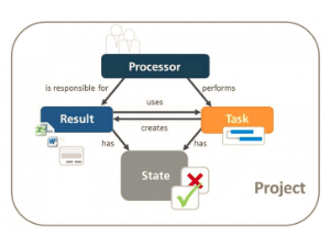 Knowledge Base: Workflows in project management?