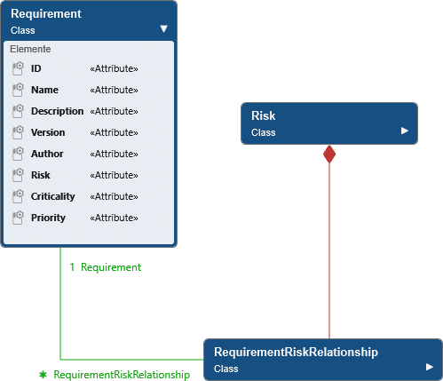 Requirement class in a class diagram