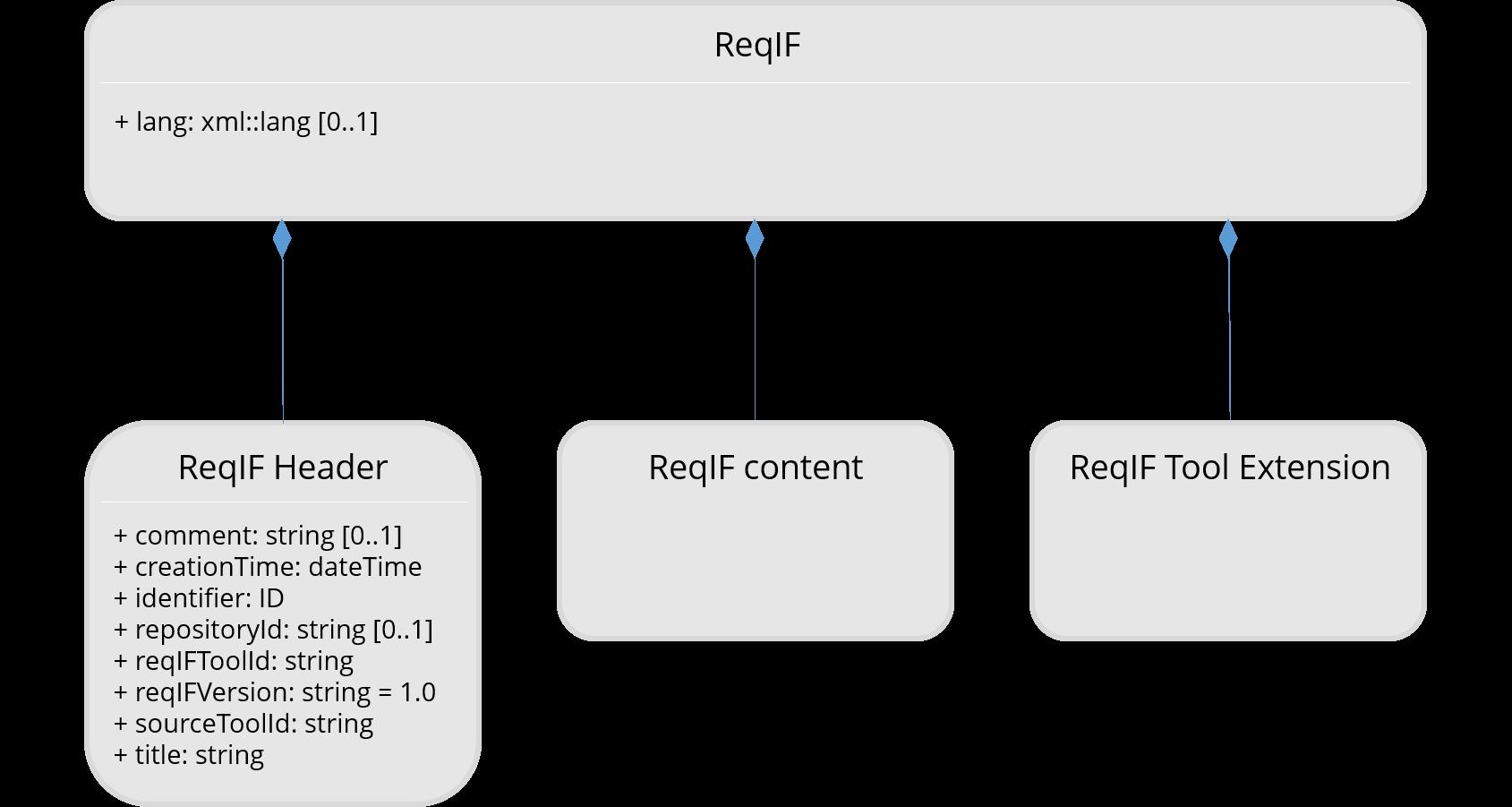 ReqIF-Datei: Überblick über den Aufbau
