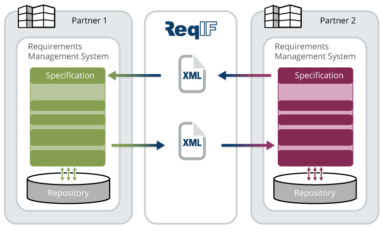ReqIF: Standard zum Austausch von Anforderungen
