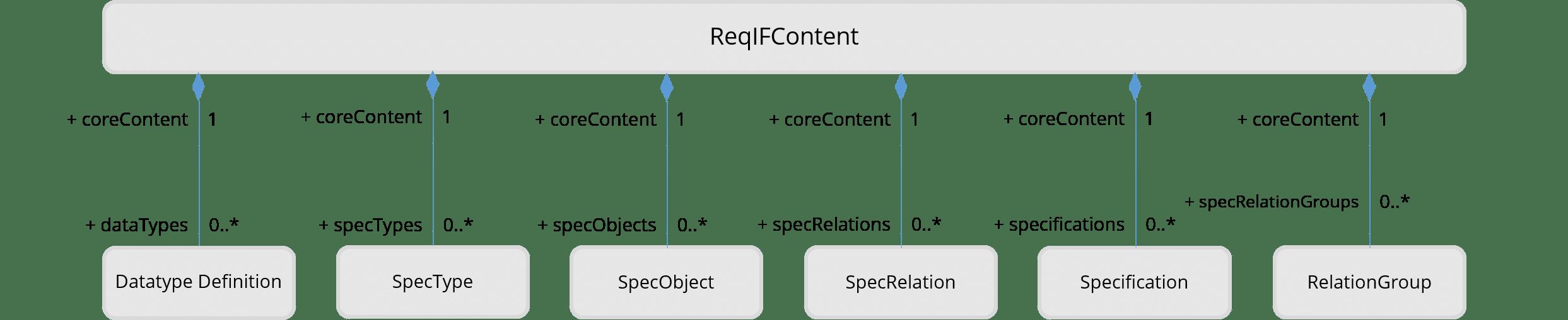 ReqIF-Datei: Aufbau von ReqIFContent
