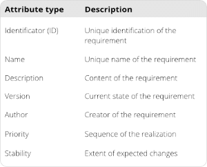 Requirement attributes template