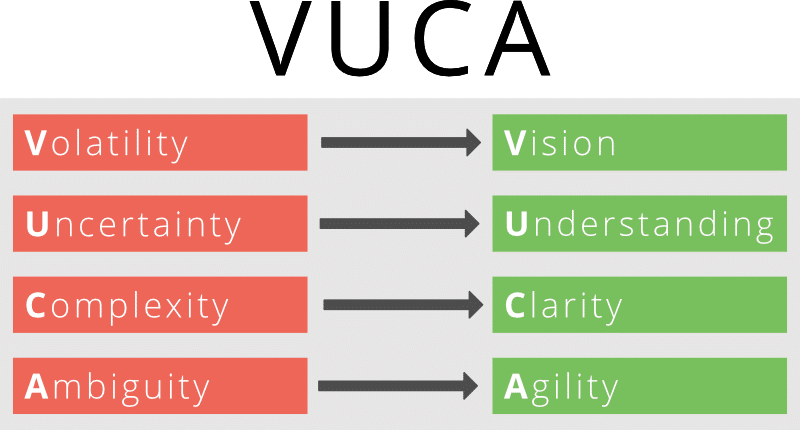 What Does Vuca Mean Microtool