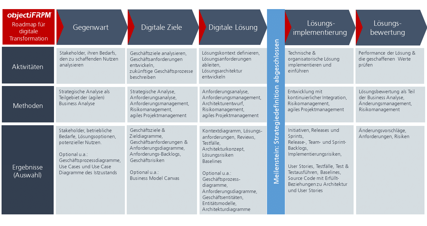 Roadmap der digitalen Transformation mit objectiF RPM