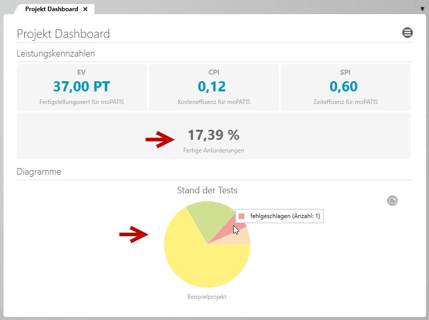 objectiF RPM: Elemnte nach Zustand oder die Performance im Dashboard