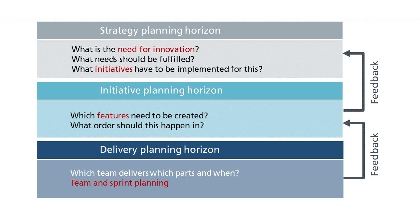 Planning_Horizons