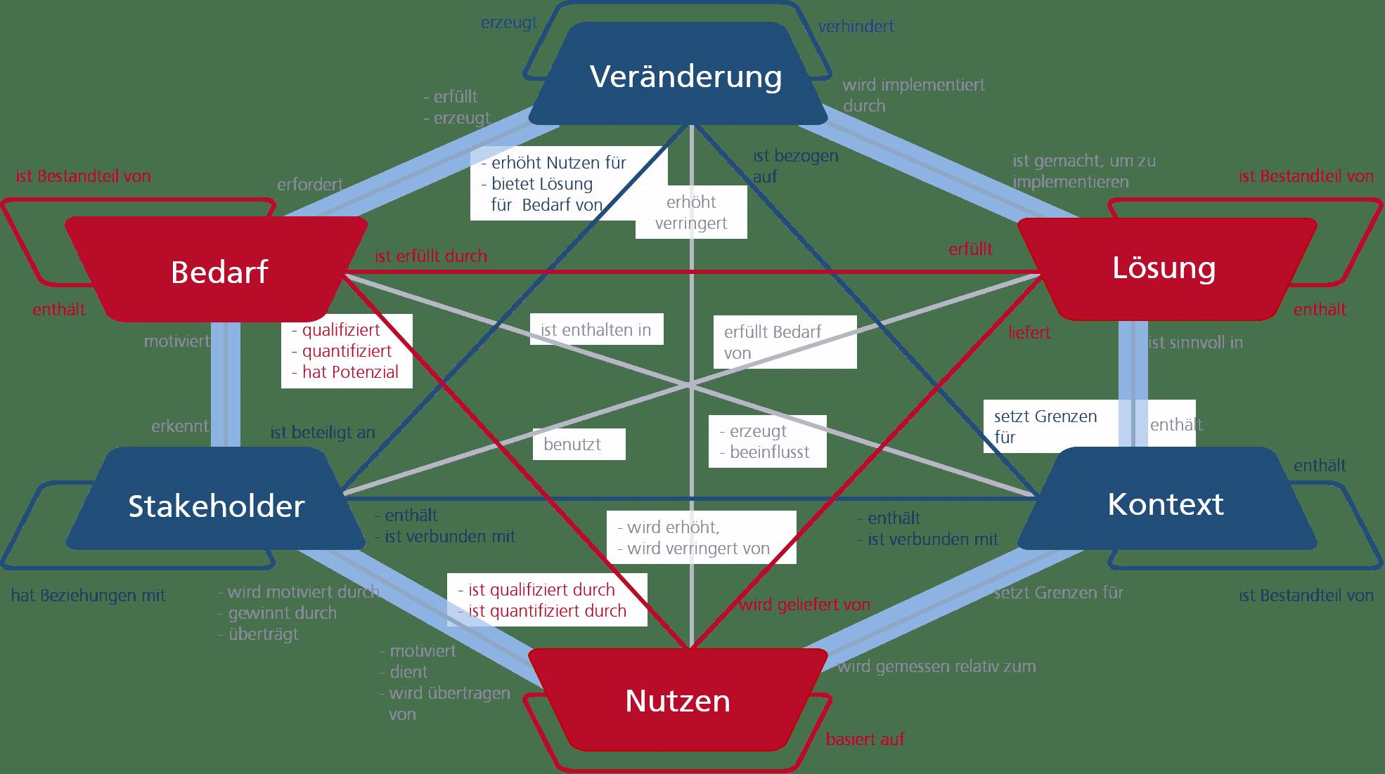 Kernelemente der Business Analyse und ihre Beziehungen zueinander
