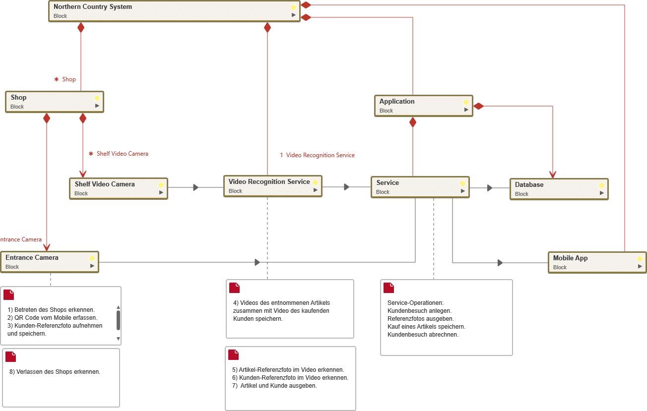 Erster Entwurf der Systemarchitektur im Projekt Northern Country Stores