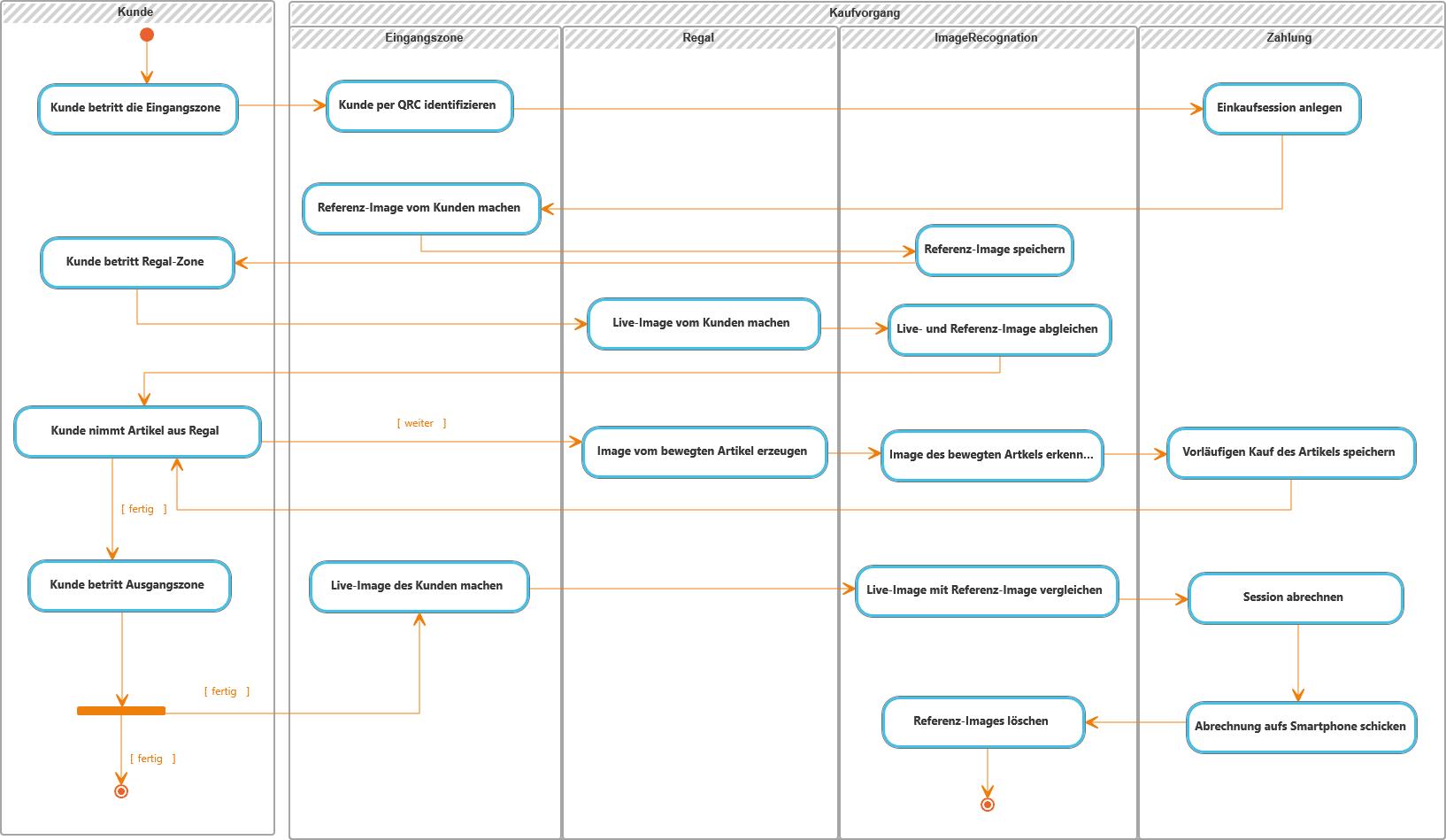 Analyse der Geschäftsprozesse im Projekt Northern Country Stores