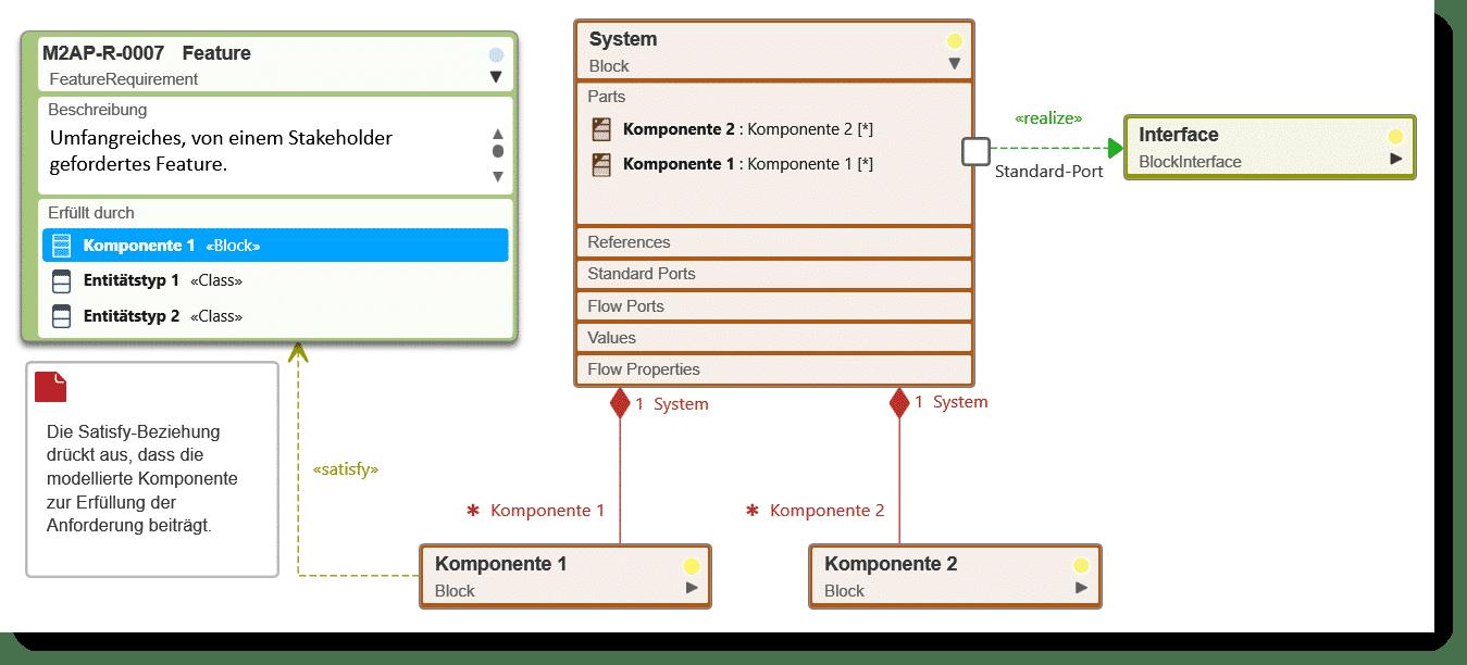 objectiF RPM: Traceability von den Anforderungen zur Systemarchitektur