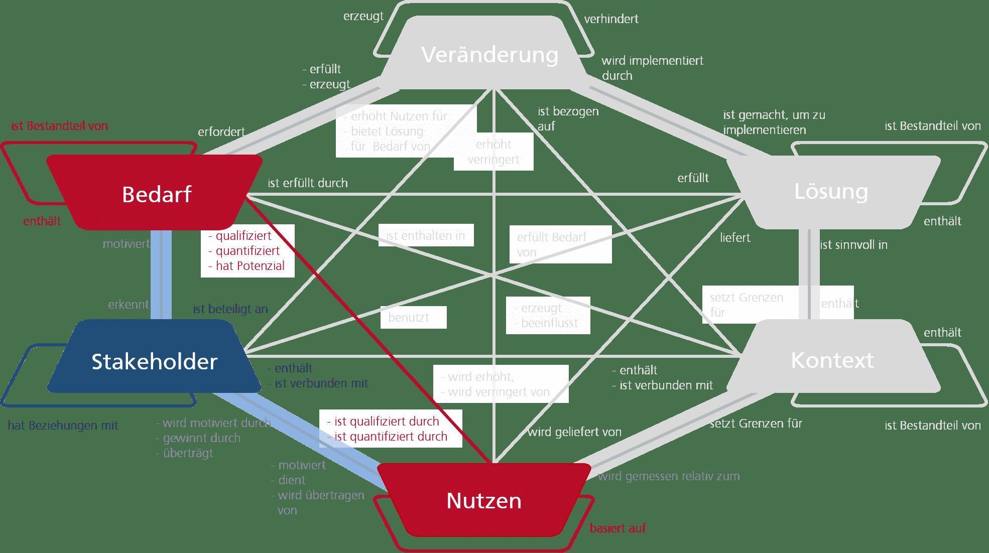 Business Analyse Kernelemente: Stakeholder, Bedarf, Nutzen