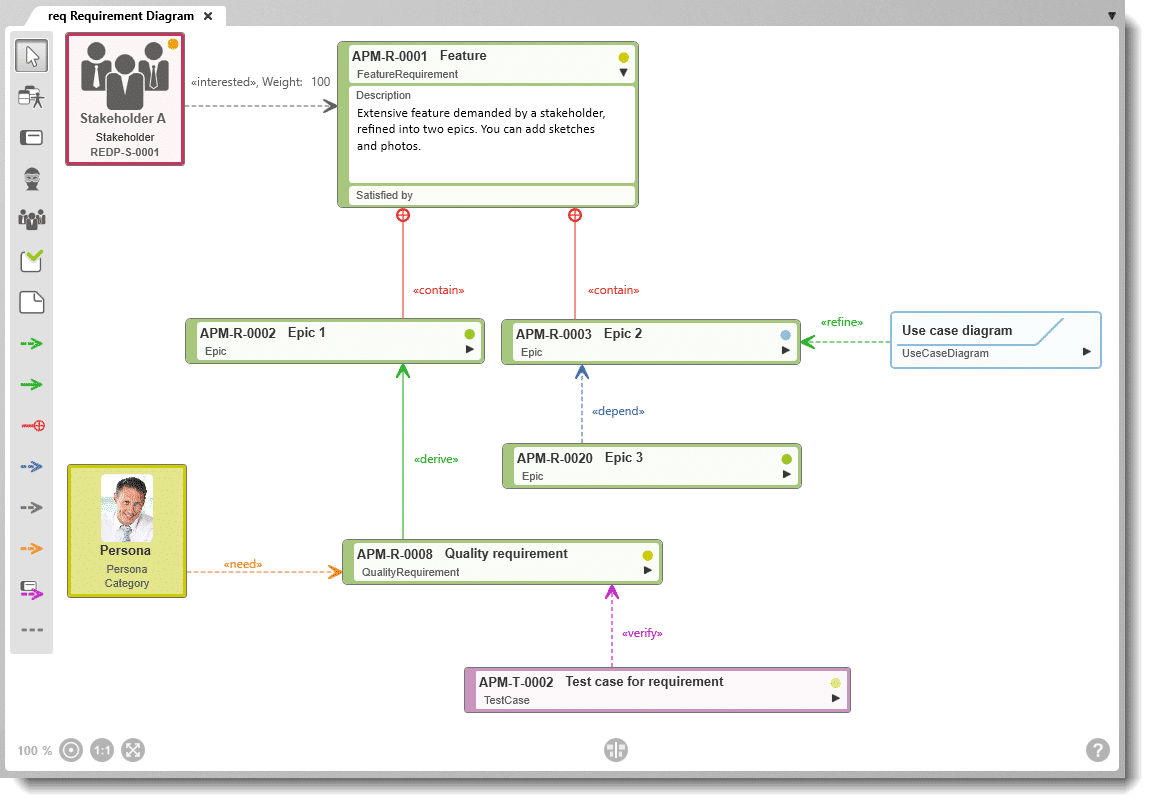 objectiF RPM: Sample requirements diagram