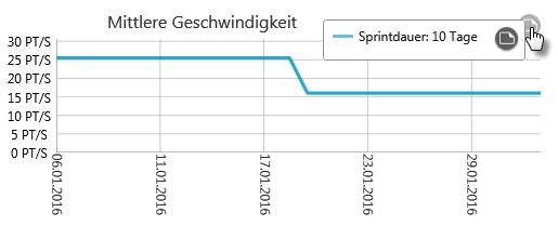 objectiF RPM: Velocity Chart