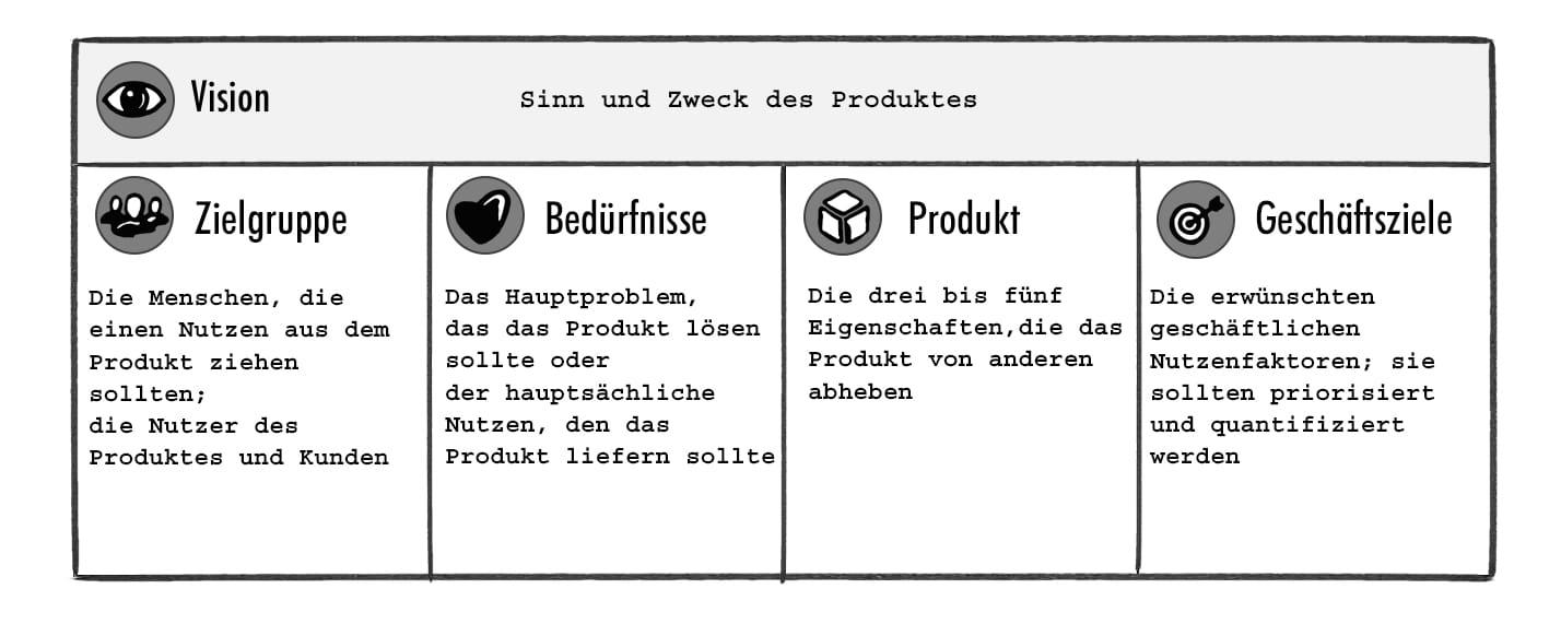 Product Vision Board Struktur