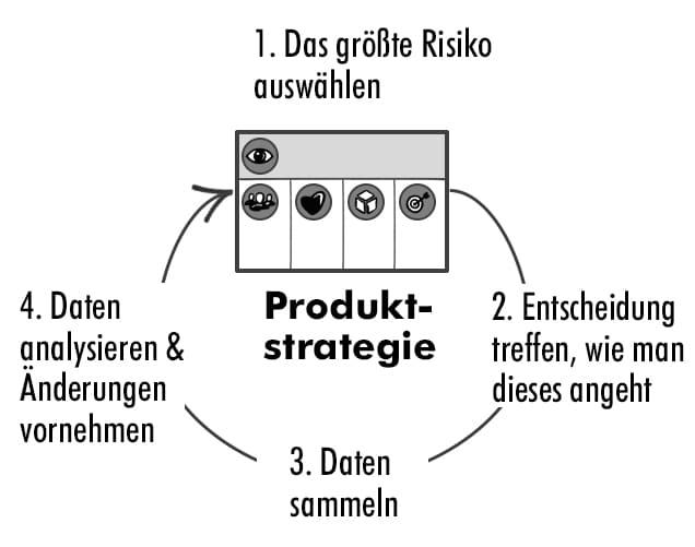 Validieren der Produktstrategie