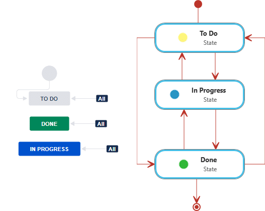 Workflows in Jira und objectiF RM