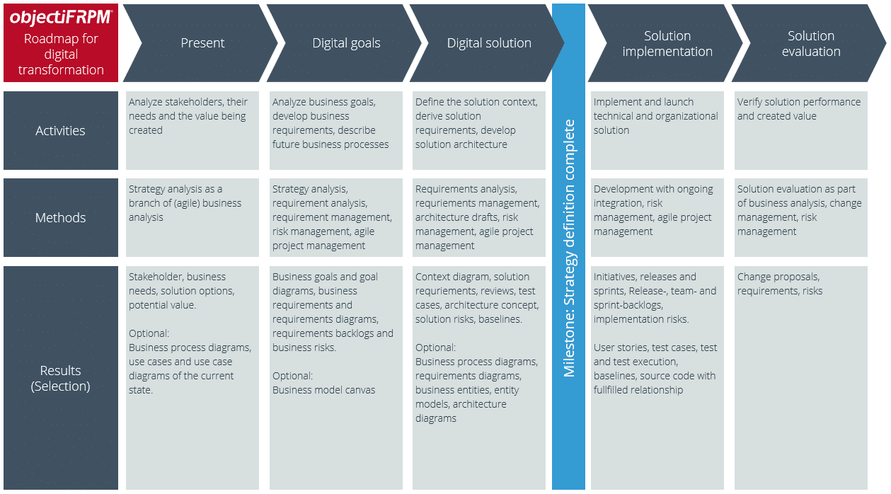 Framework for a digital transformation