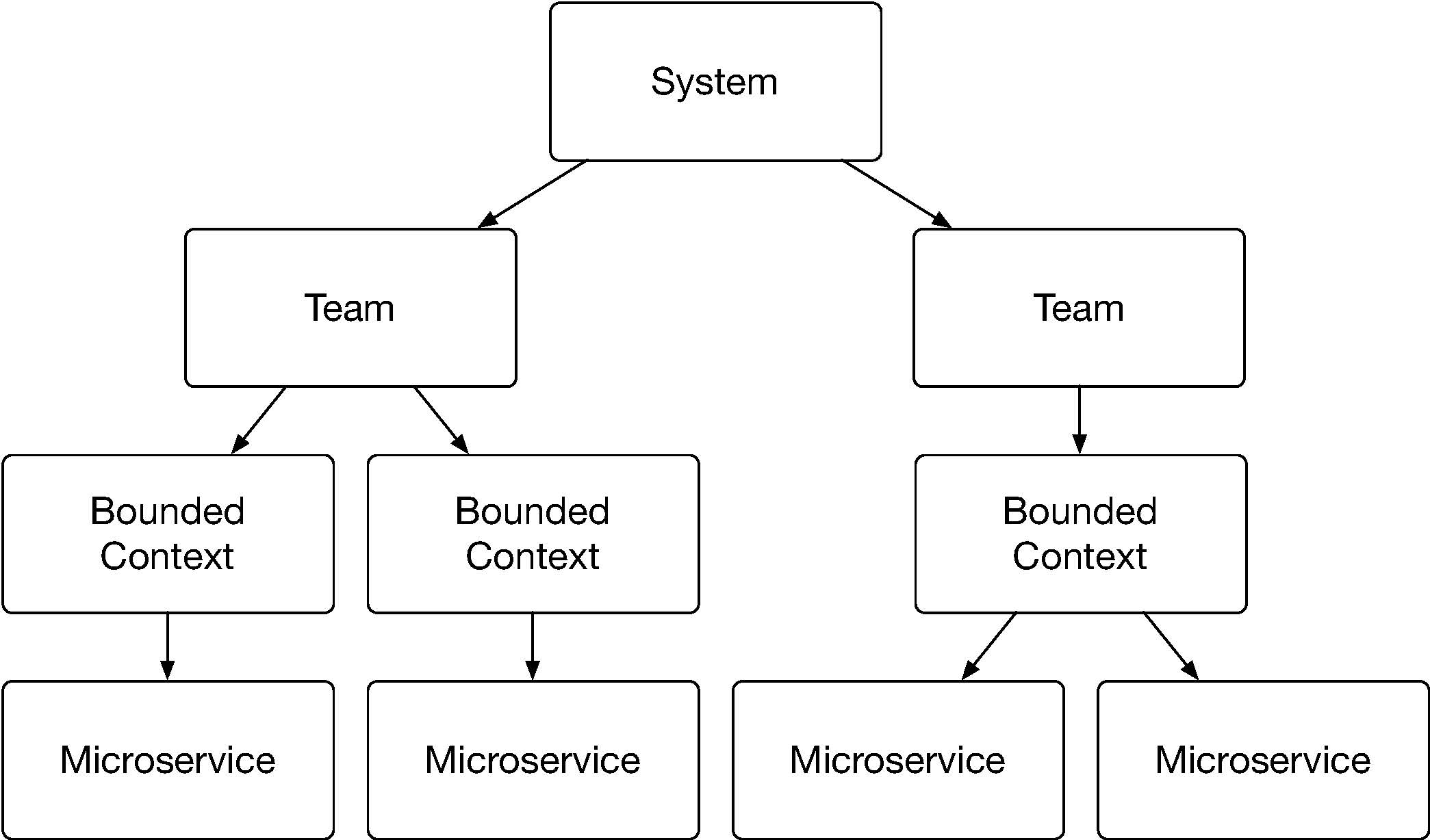 Microservices Hierarchie
