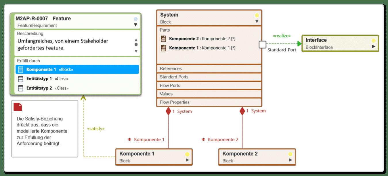 Systementwurf mit einem Blockdiagramm: Der Bezug zu den Anforderungen wird anschaulich gemacht.