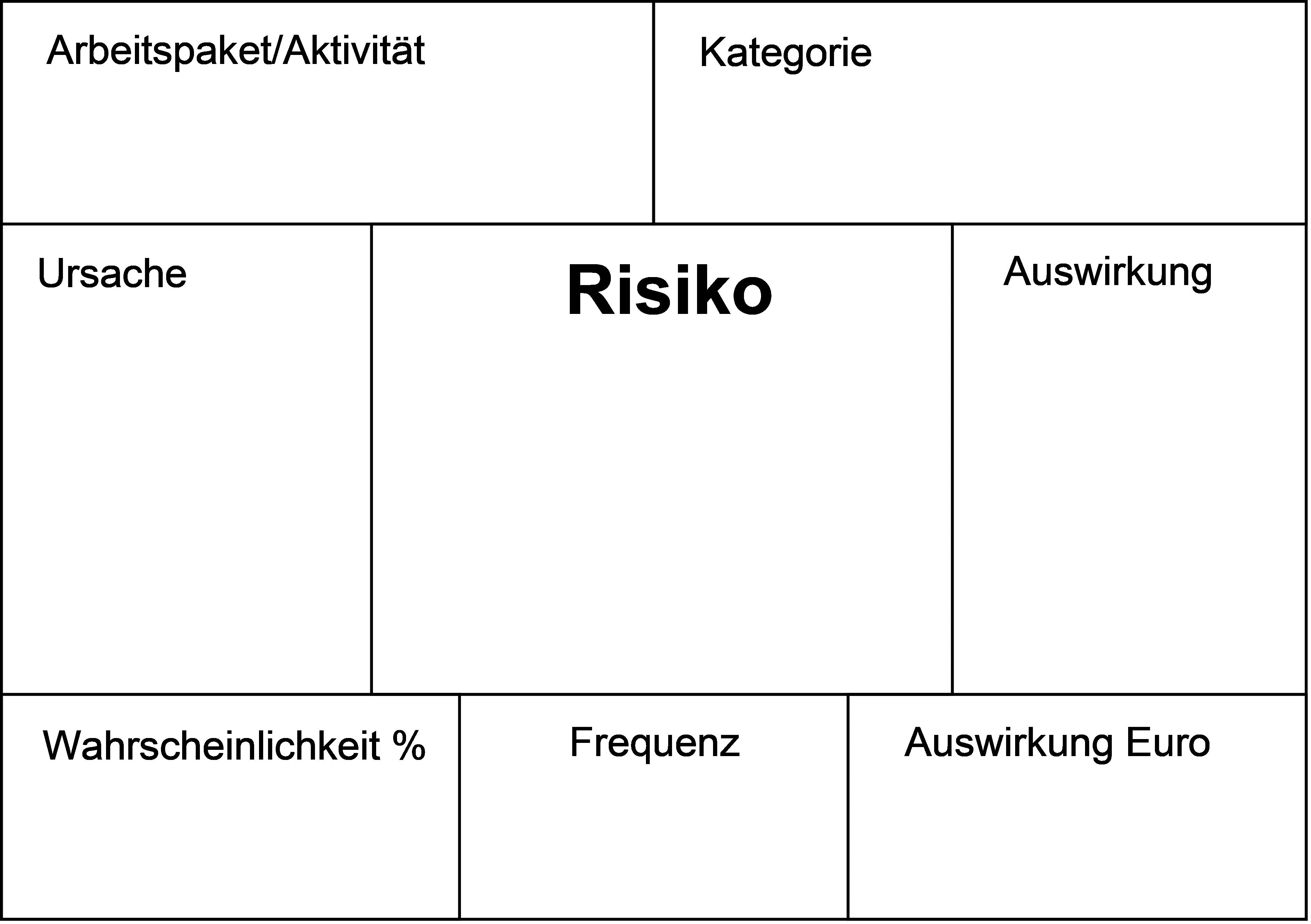 Risiko Pinwandkarten