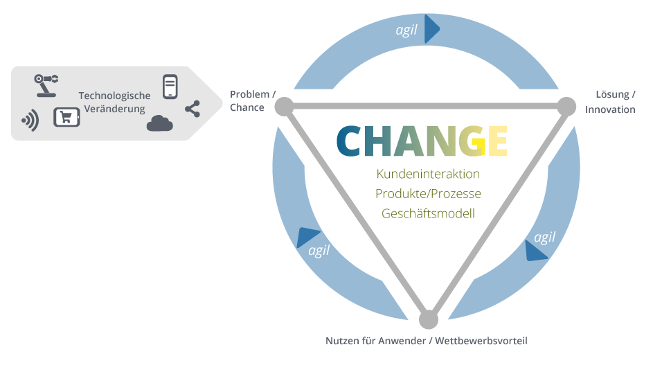 Was ist digitale Transformation?