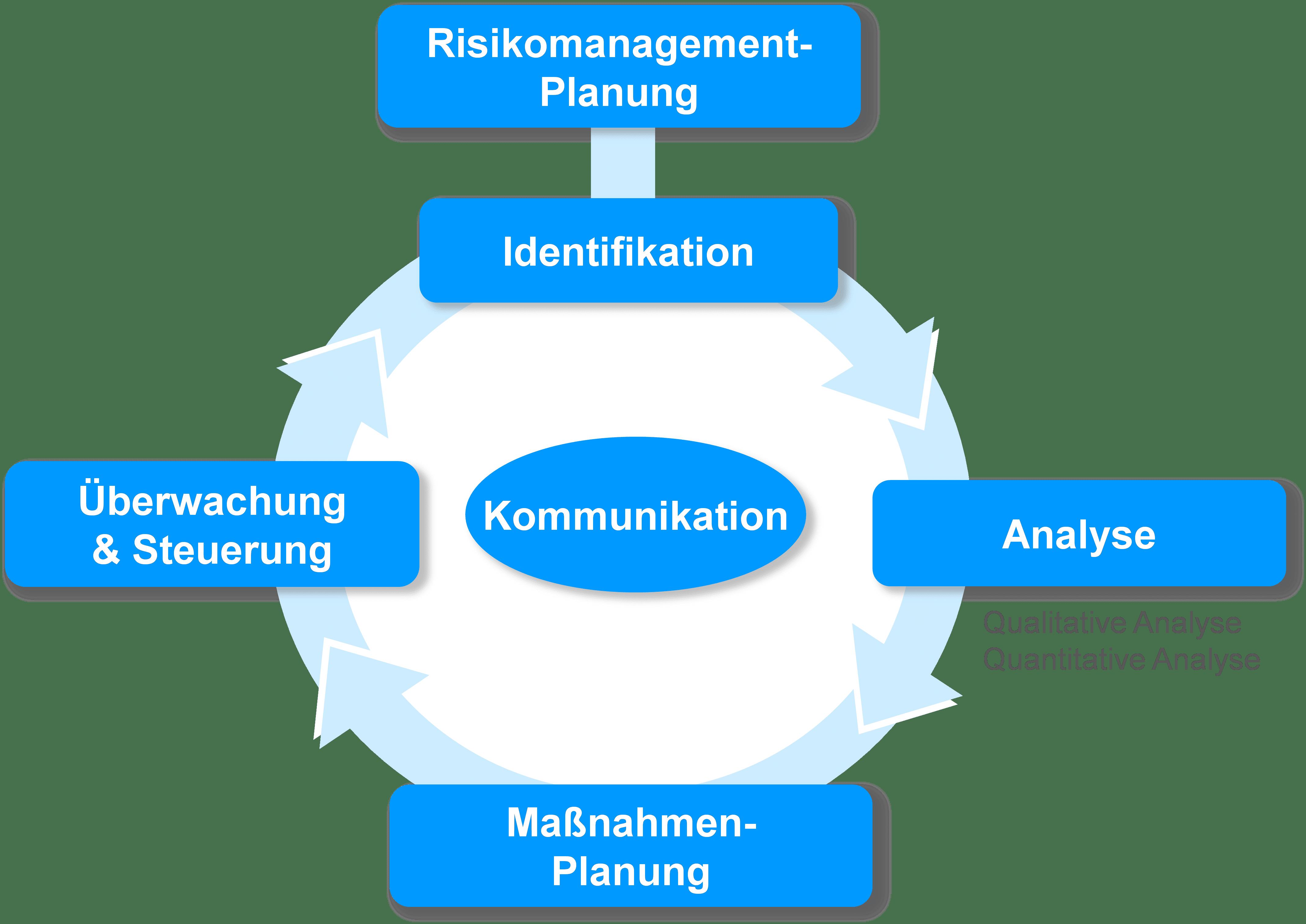 risikomanagementprozess