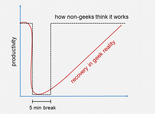 Geek productivity in reality