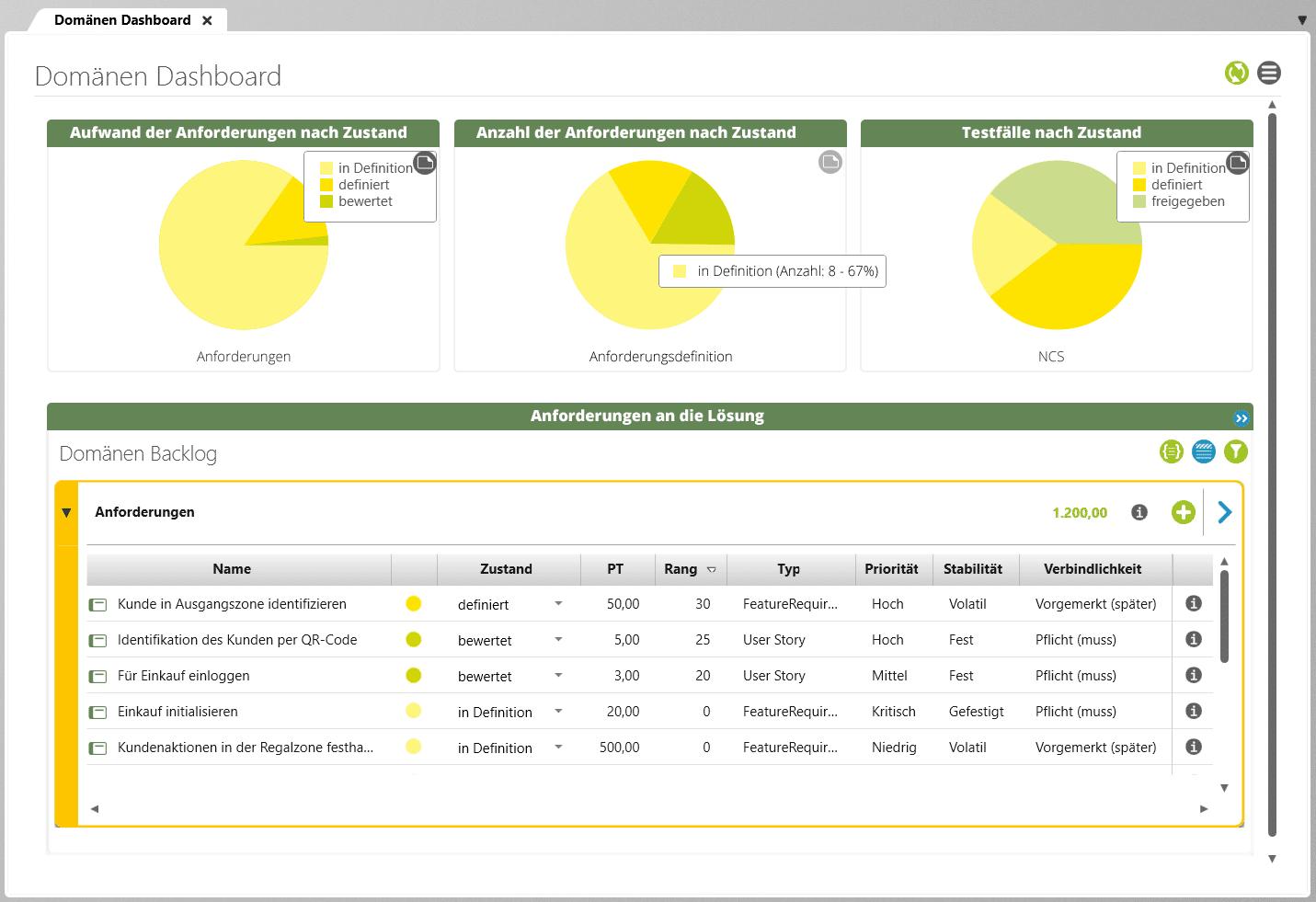 Ein Screenshot des Anforderungsdashboards von objectiF RPM