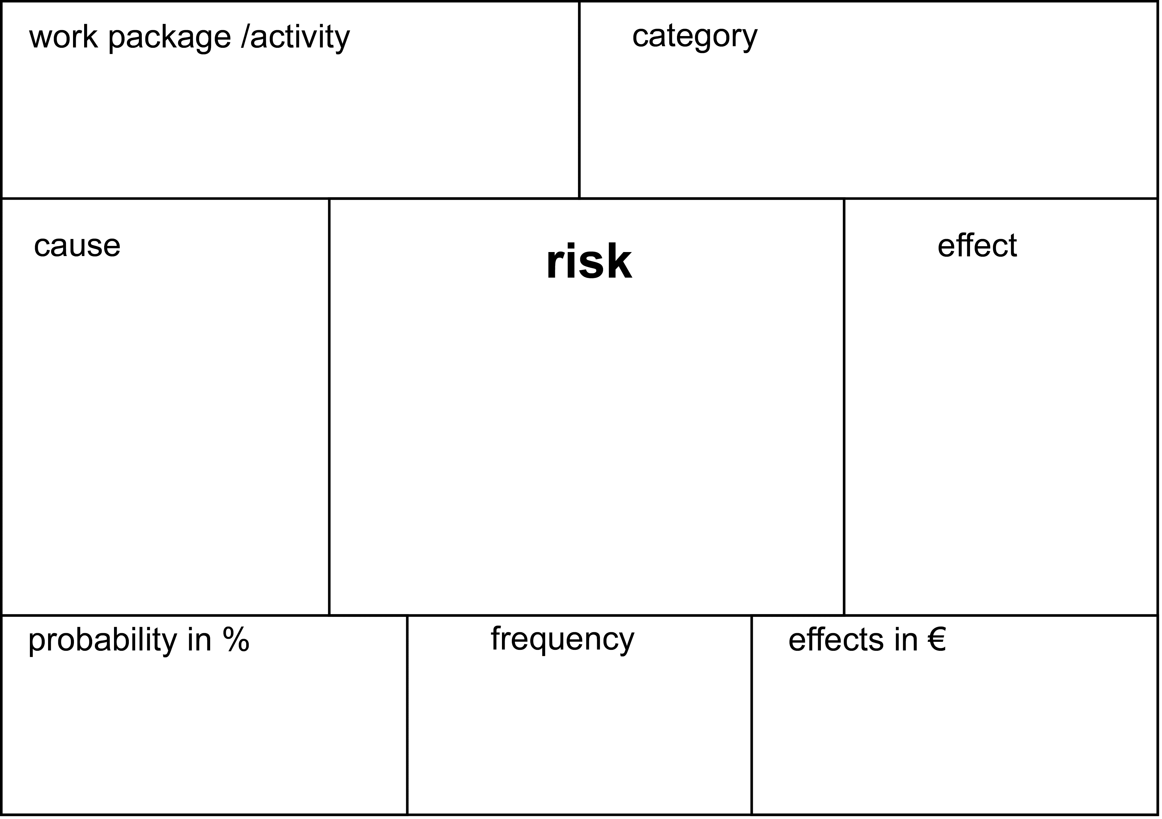 risk pin-up board cards
